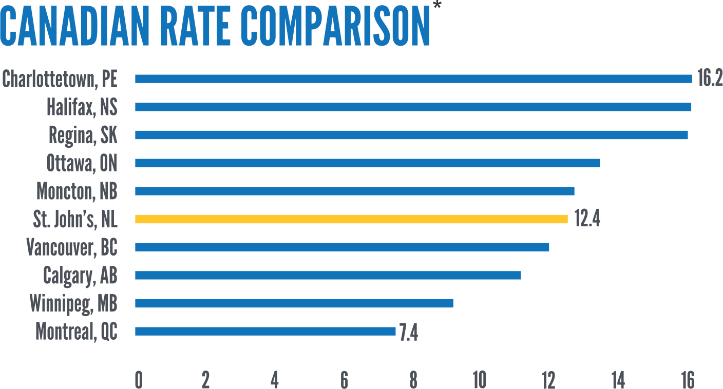Comparison Of Electricity Rates In Canada