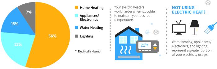 Erfreut How Does Electricity Work In My House Zeitgenössisch ...